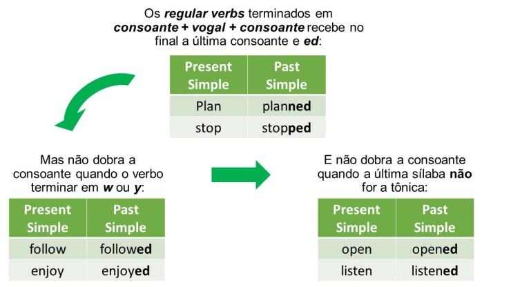 Past Simple2